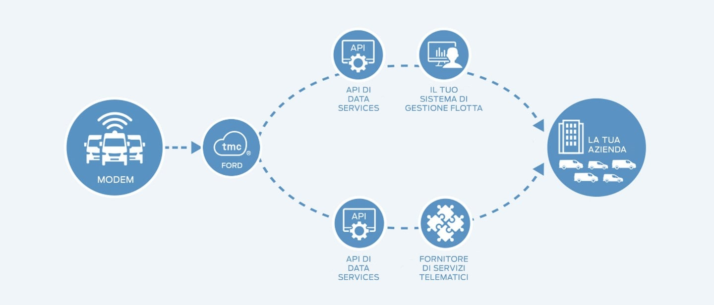 Ford Connected Data Services diagram